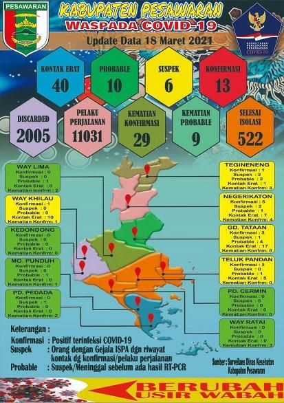Update Informasi Data Covid-19 Di Kabupaten Pesawaran